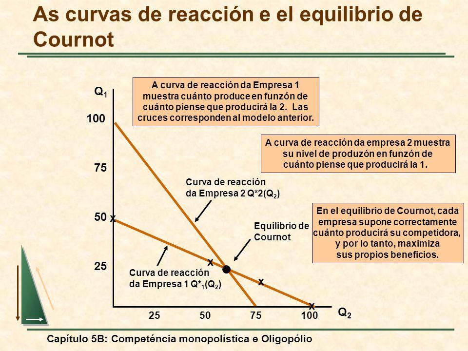 Capítulo 5B: Competéncia monopolística e Oligopólio Curva de reacción da Empresa 2 Q*2(Q 2 ) A curva de reacción da empresa 2 muestra su nivel de prod