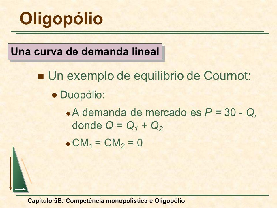 Capítulo 5B: Competéncia monopolística e Oligopólio Un exemplo de equilibrio de Cournot: Duopólio: A demanda de mercado es P = 30 - Q, donde Q = Q 1 +