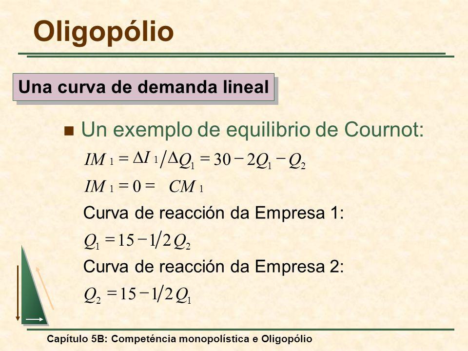 Capítulo 5B: Competéncia monopolística e Oligopólio Un exemplo de equilibrio de Cournot: 12 21 211 2115 21 0 230 QQ QQ CM 1 IM 1 QQQ I 1 Curva de reac