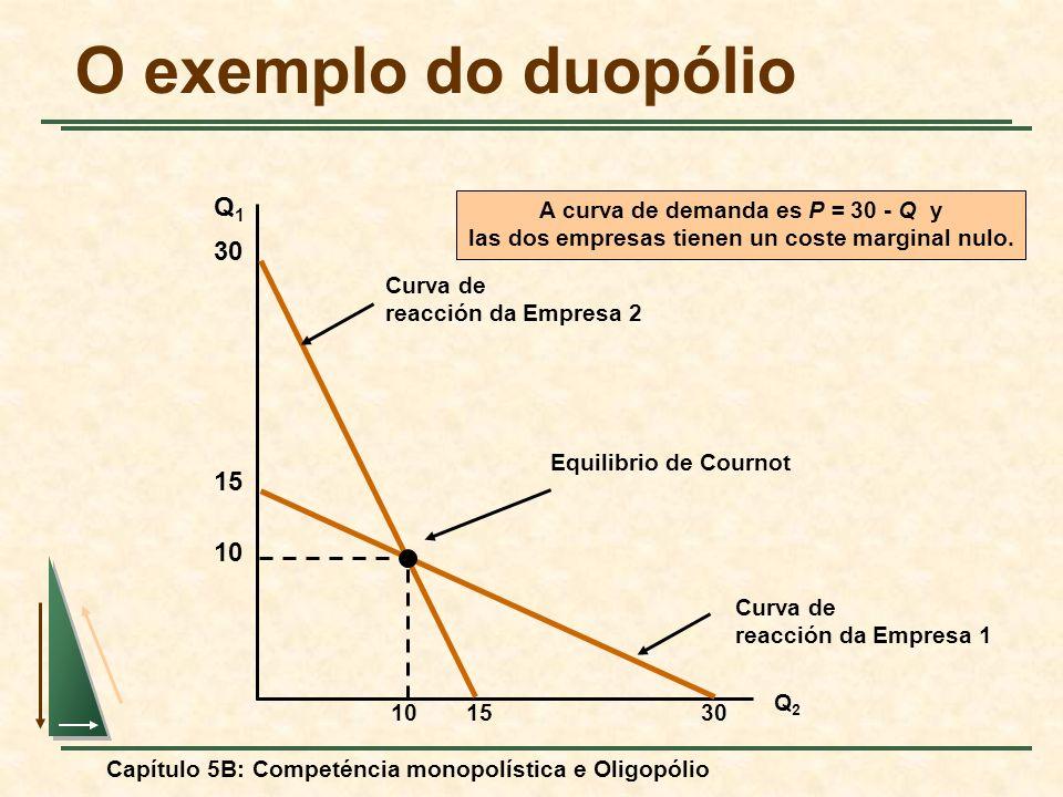 Capítulo 5B: Competéncia monopolística e Oligopólio O exemplo do duopólio Q1Q1 Q2Q2 Curva de reacción da Empresa 2 30 15 Curva de reacción da Empresa