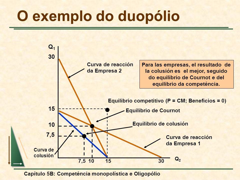 Capítulo 5B: Competéncia monopolística e Oligopólio Curva de reacción da Empresa 1 Curva de reacción da Empresa 2 O exemplo do duopólio Q1Q1 Q2Q2 30 1