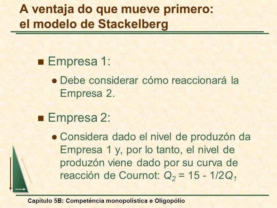 Capítulo 5B: Competéncia monopolística e Oligopólio Empresa 1: Debe considerar cómo reaccionará la Empresa 2. Empresa 2: Considera dado el nivel de pr