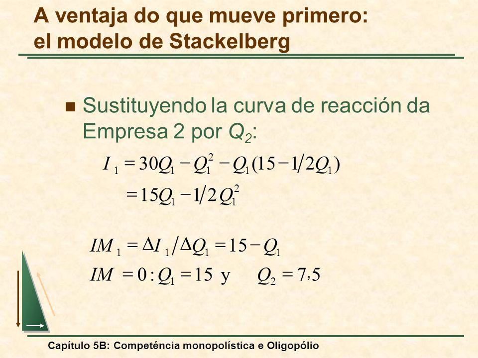 Capítulo 5B: Competéncia monopolística e Oligopólio Sustituyendo la curva de reacción da Empresa 2 por Q 2 : 5, 7 y 15:0 21 1111 QQIM QQI 2 11 11 2 11