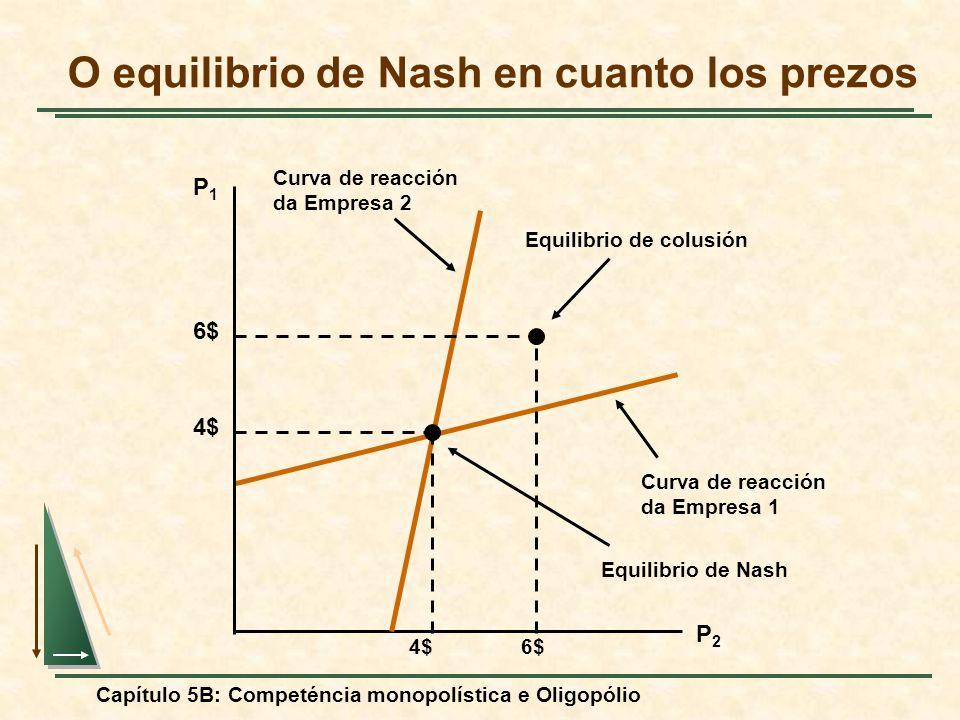 Capítulo 5B: Competéncia monopolística e Oligopólio Curva de reacción da Empresa 1 O equilibrio de Nash en cuanto los prezos P1P1 P2P2 Curva de reacci