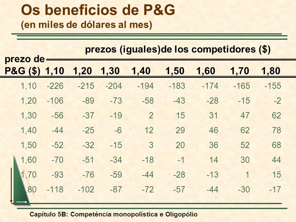 Capítulo 5B: Competéncia monopolística e Oligopólio Os beneficios de P&G (en miles de dólares al mes) 1,10-226-215-204-194-183-174-165-155 1,20-106-89