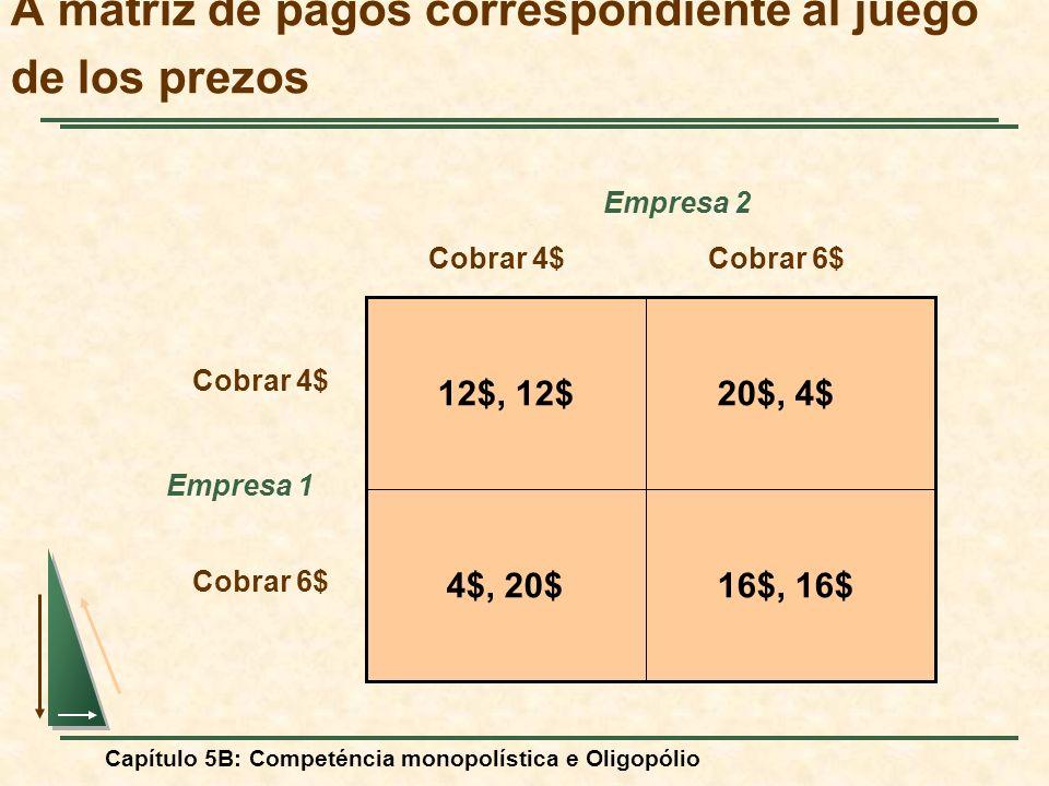 Capítulo 5B: Competéncia monopolística e Oligopólio A matriz de pagos correspondiente al juego de los prezos Empresa 2 Empresa 1 Cobrar 4$Cobrar 6$ Co