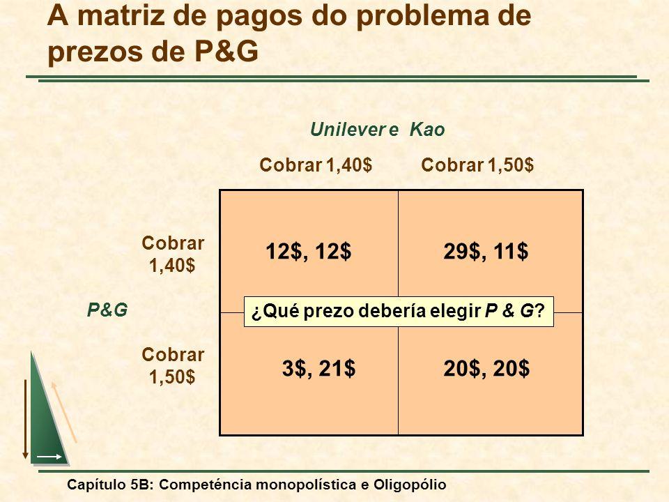 Capítulo 5B: Competéncia monopolística e Oligopólio Cobrar 1,40$Cobrar 1,50$ Cobrar 1,40$ Unilever e Kao Cobrar 1,50$ P&G 12$, 12$29$, 11$ 3$, 21$20$,