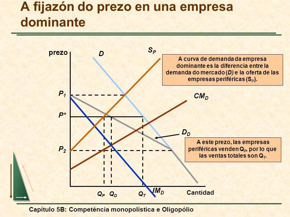 Capítulo 5B: Competéncia monopolística e Oligopólio A fijazón do prezo en una empresa dominante prezo Cantidad DD QDQD P* A este prezo, las empresas p