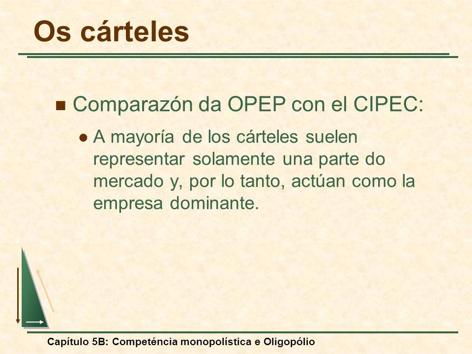 Capítulo 5B: Competéncia monopolística e Oligopólio Comparazón da OPEP con el CIPEC: A mayoría de los cárteles suelen representar solamente una parte