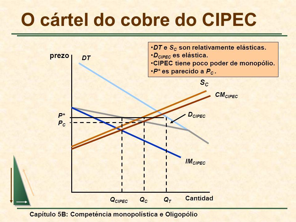 Capítulo 5B: Competéncia monopolística e Oligopólio O cártel do cobre do CIPEC prezo Cantidad IM CIPEC DT D CIPEC SCSC CM CIPEC Q CIPEC P* PCPC QCQC Q