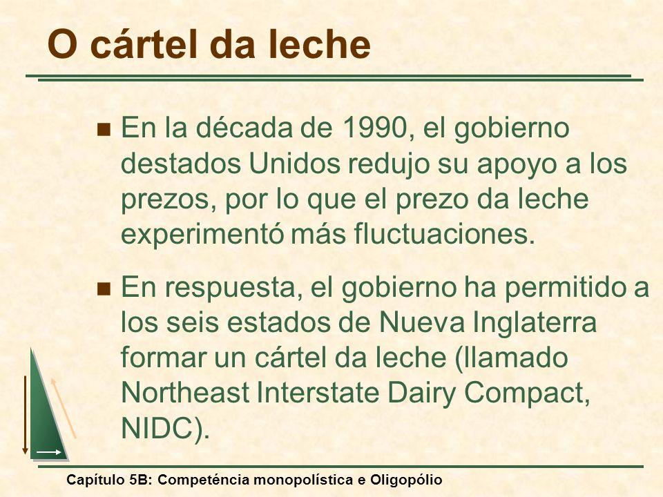 Capítulo 5B: Competéncia monopolística e Oligopólio O cártel da leche En la década de 1990, el gobierno destados Unidos redujo su apoyo a los prezos,