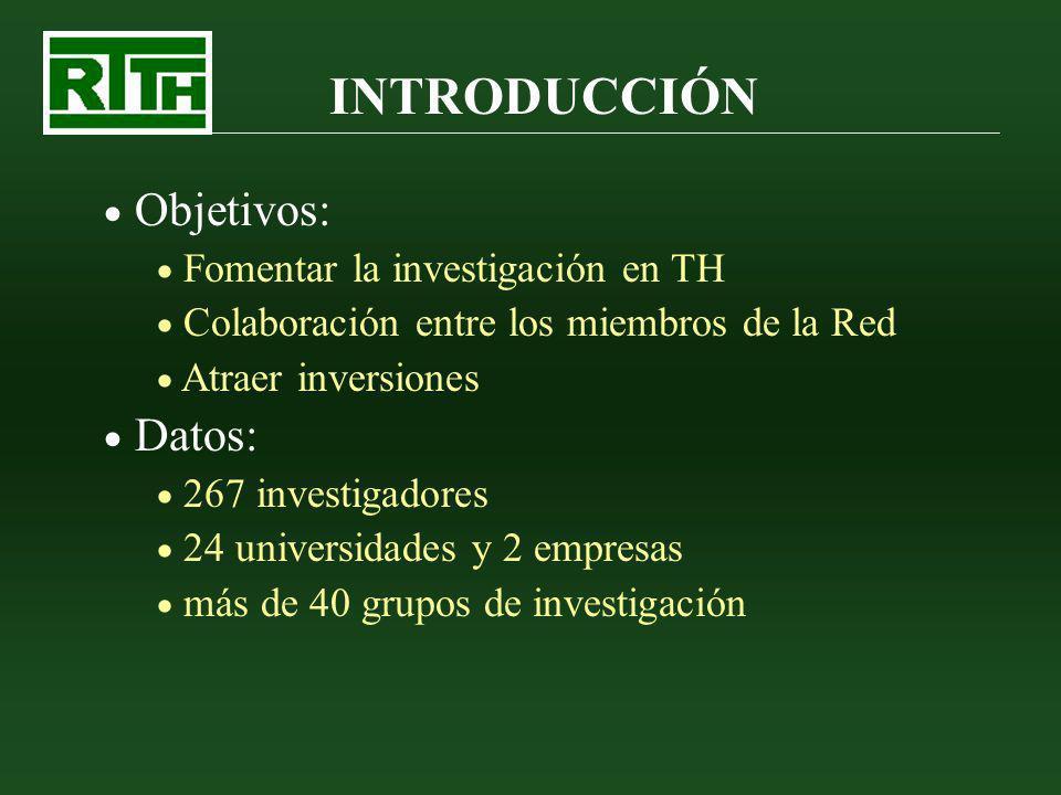INTRODUCCIÓN Objetivos: Fomentar la investigación en TH Colaboración entre los miembros de la Red Atraer inversiones Datos: 267 investigadores 24 univ