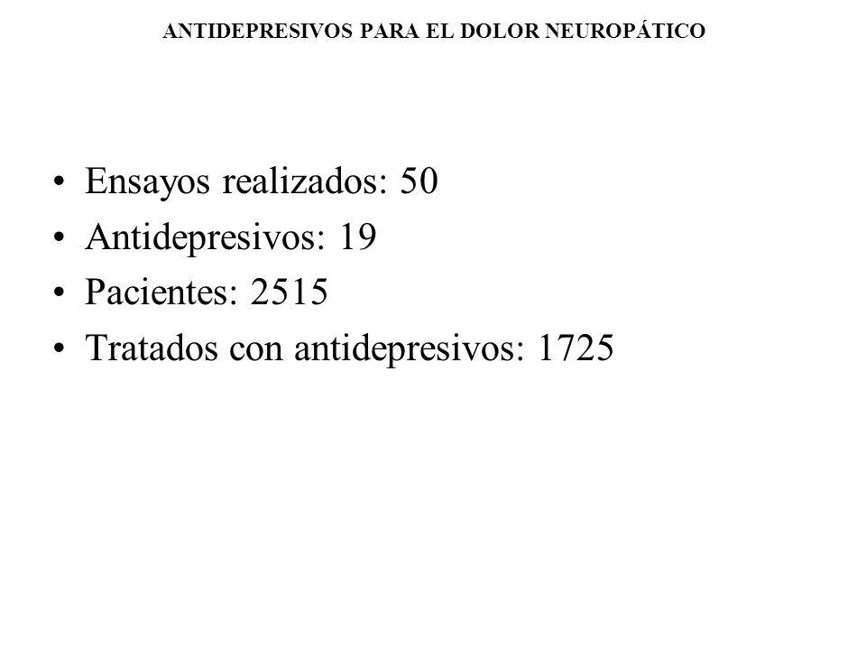ANTIDEPRESIVOS PARA EL DOLOR NEUROPÁTICO Ensayos realizados: 50 Antidepresivos: 19 Pacientes: 2515 Tratados con antidepresivos: 1725