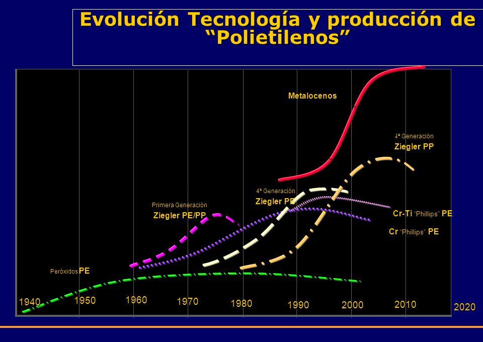 Evolución Tecnología y producción de Polietilenos 1960 1970 1980 19902000 2010 2020 Primera Generación Ziegler PE/PP 4ª Generación Ziegler PE 4ª Gener