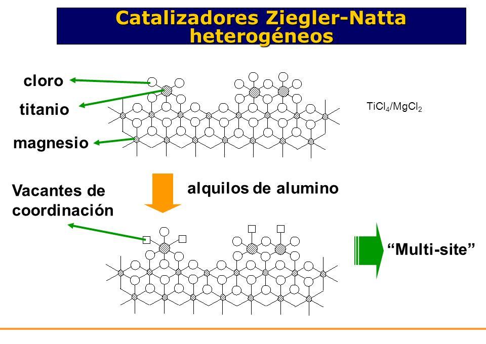 Catalizadores Ziegler-Natta heterogéneos cloro titanio magnesio alquilos de alumino Vacantes de coordinación Multi-site TiCl 4 /MgCl 2