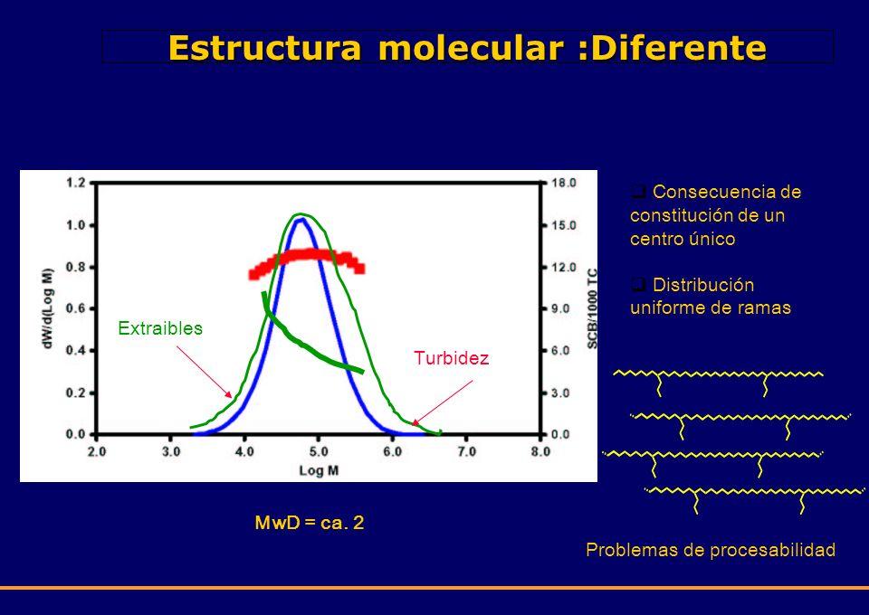 Estructura molecular :Diferente MwD = ca. 2 Consecuencia de constitución de un centro único Distribución uniforme de ramas Problemas de procesabilidad