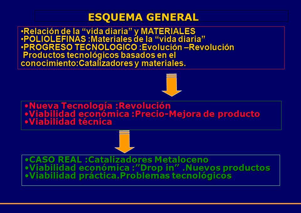 ESQUEMA GENERAL Relación de la vida diaria y MATERIALESRelación de la vida diaria y MATERIALES POLIOLEFINAS :Materiales de la vida diariaPOLIOLEFINAS