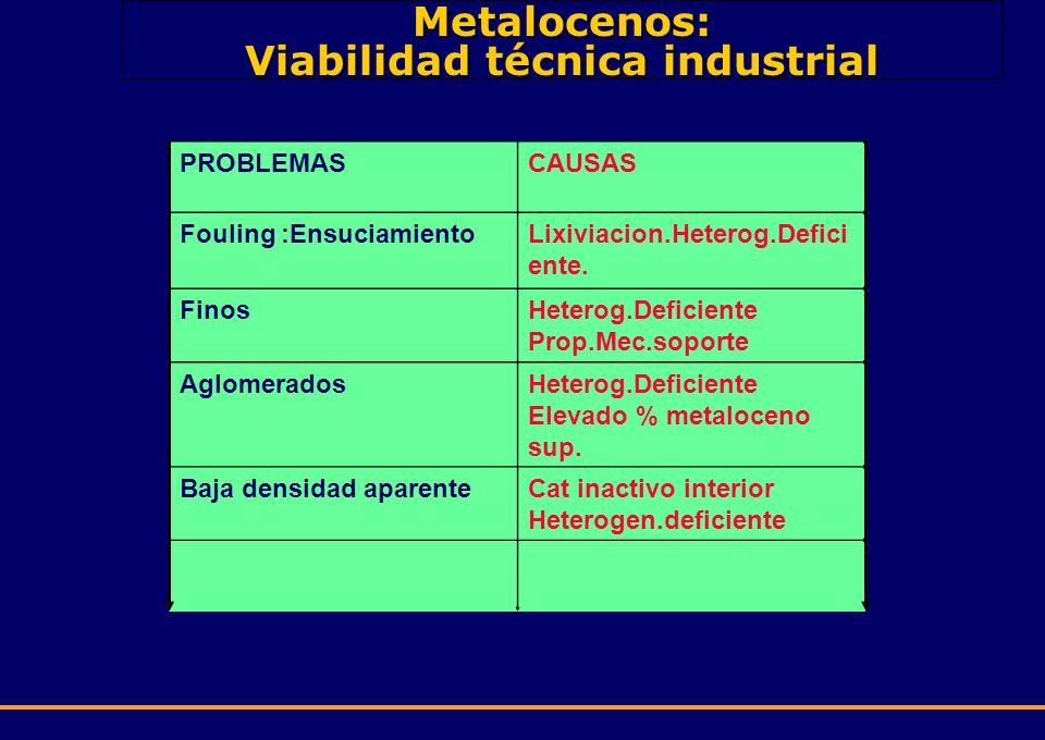 Metalocenos: Viabilidad técnica industrial PROBLEMASCAUSAS Fouling :EnsuciamientoLixiviacion.Heterog.Defici ente. FinosHeterog.Deficiente Prop.Mec.sop