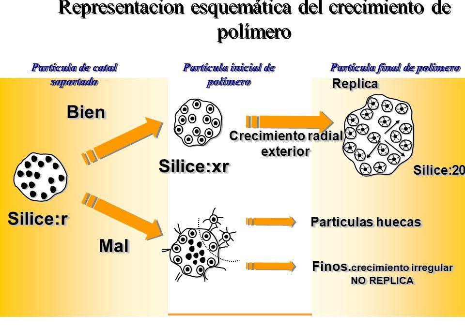 Representacion esquemática del crecimiento de polímero Particula de catal soportado Partícula inicial de polímero Partícula final de polimero Silice:r