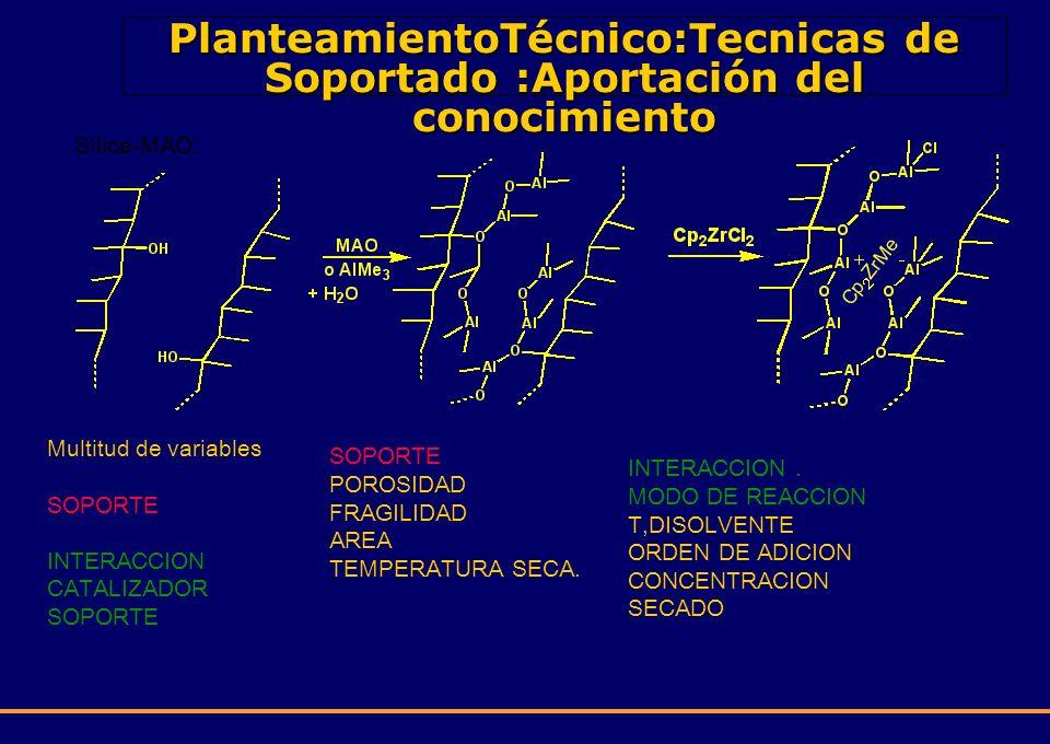 PlanteamientoTécnico:Tecnicas de Soportado :Aportación del conocimiento Sílice-MAO: Multitud de variables SOPORTE INTERACCION CATALIZADOR SOPORTE SOPO