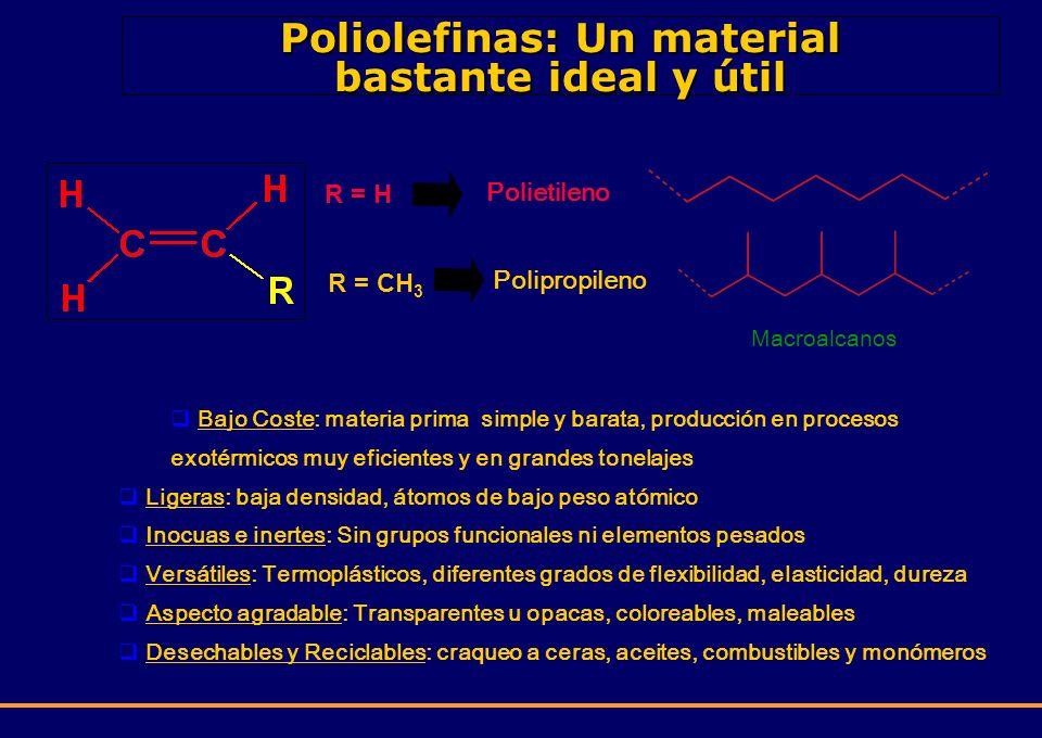 Poliolefinas: Un material bastante ideal y útil Bajo Coste: materia prima simple y barata, producción en procesos exotérmicos muy eficientes y en gran