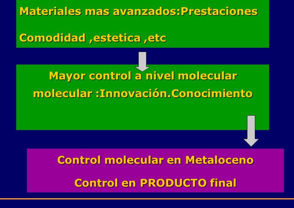 Control molecular en Metaloceno Control en PRODUCTO final Materiales mas avanzados:Prestaciones Comodidad,estetica,etc Mayor control a nivel molecular