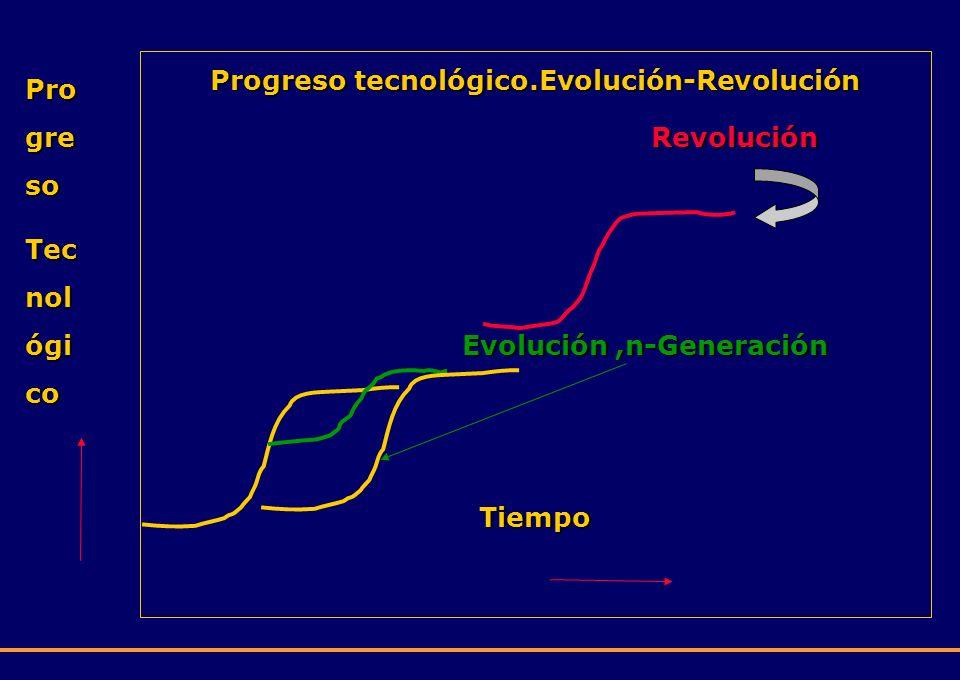 Progreso tecnológico.Evolución-Revolución Revolución Evolución,n-Generación Evolución,n-GeneraciónTiempo Pro gre so Tec nol ógi co