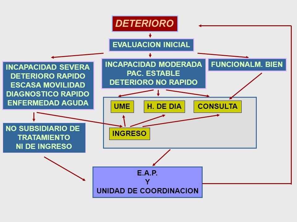 INCAPACIDAD MODERADA PAC. ESTABLE DETERIORO NO RAPIDO EVALUACION INICIAL FUNCIONALM. BIEN DETERIORO INCAPACIDAD SEVERA DETERIORO RAPIDO ESCASA MOVILID