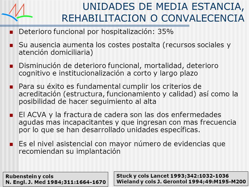 UNIDADES DE MEDIA ESTANCIA, REHABILITACION O CONVALECENCIA Deterioro funcional por hospitalización: 35% Su ausencia aumenta los costes postalta (recur