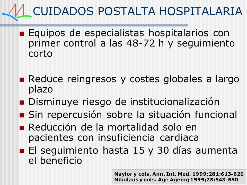 CUIDADOS POSTALTA HOSPITALARIA Equipos de especialistas hospitalarios con primer control a las 48-72 h y seguimiento corto Reduce reingresos y costes