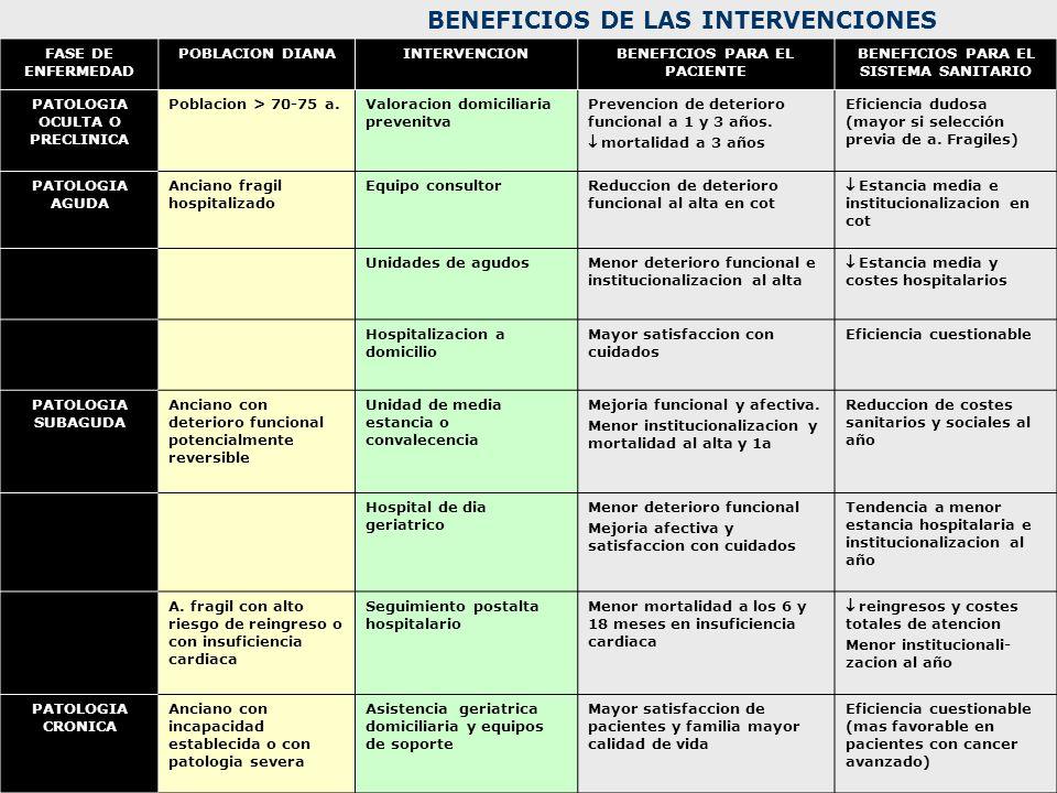 BENEFICIOS DE LAS INTERVENCIONES FASE DE ENFERMEDAD POBLACION DIANAINTERVENCIONBENEFICIOS PARA EL PACIENTE BENEFICIOS PARA EL SISTEMA SANITARIO PATOLO