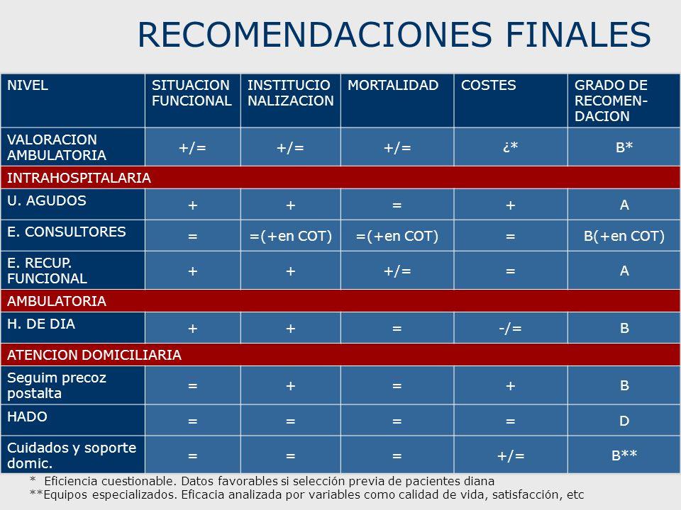 RECOMENDACIONES FINALES NIVELSITUACION FUNCIONAL INSTITUCIO NALIZACION MORTALIDADCOSTESGRADO DE RECOMEN- DACION VALORACION AMBULATORIA +/= ¿*B* INTRAH