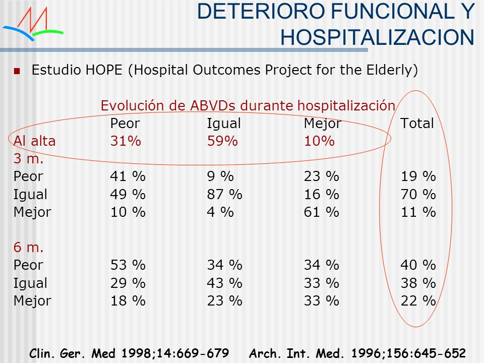 DETERIORO FUNCIONAL Y HOSPITALIZACION Estudio HOPE (Hospital Outcomes Project for the Elderly) Evolución de ABVDs durante hospitalización PeorIgualMej