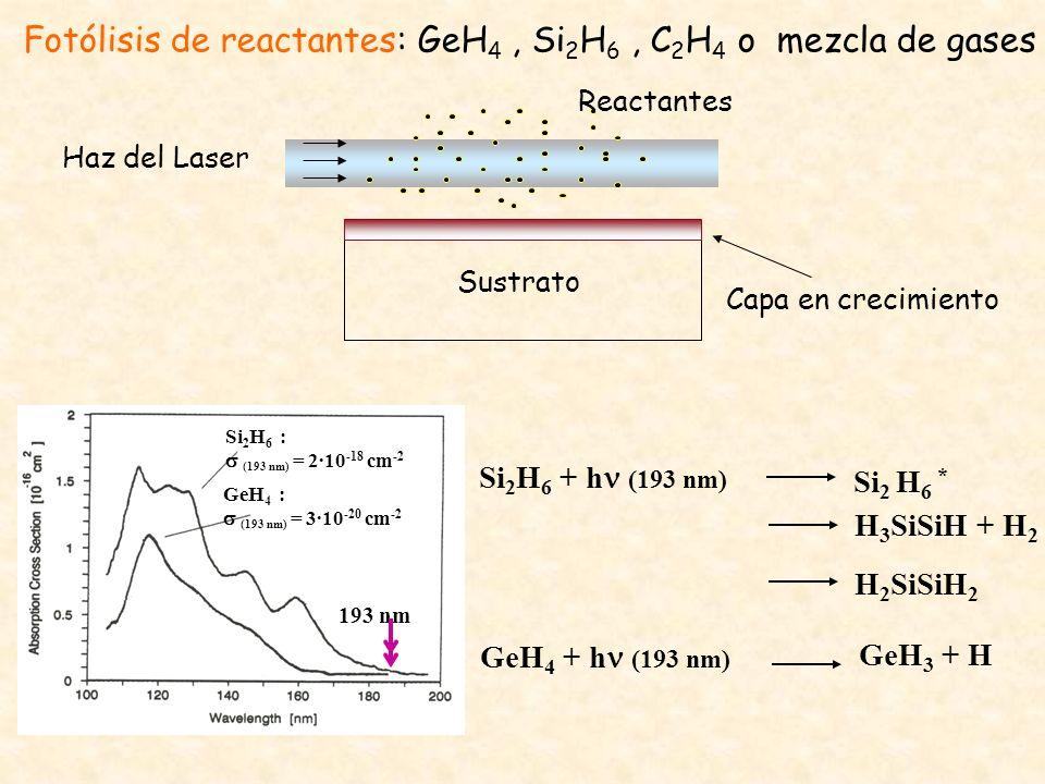 Fotólisis de reactantes: GeH 4, Si 2 H 6, C 2 H 4 o mezcla de gases Haz del Laser Sustrato Capa en crecimiento Reactantes 193 nm Si 2 H 6 : (193 nm) =