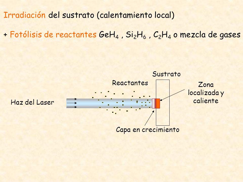 Haz del Laser Sustrato Capa en crecimiento Reactantes Zona localizada y caliente Irradiación del sustrato (calentamiento local) + Fotólisis de reactan