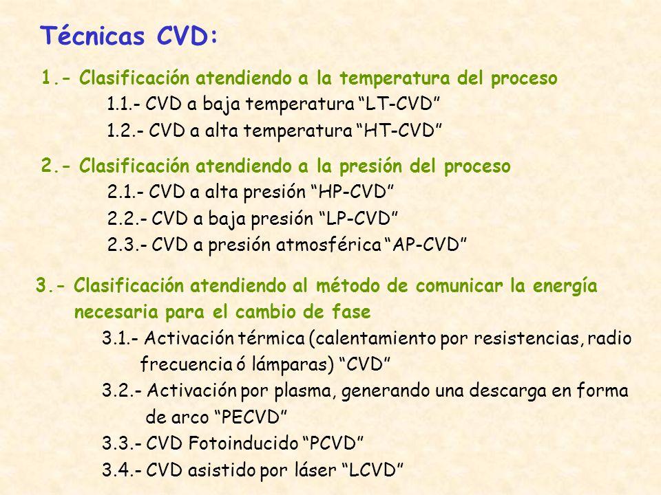 Técnicas CVD: 1.- Clasificación atendiendo a la temperatura del proceso 1.1.- CVD a baja temperatura LT-CVD 1.2.- CVD a alta temperatura HT-CVD 2.- Cl