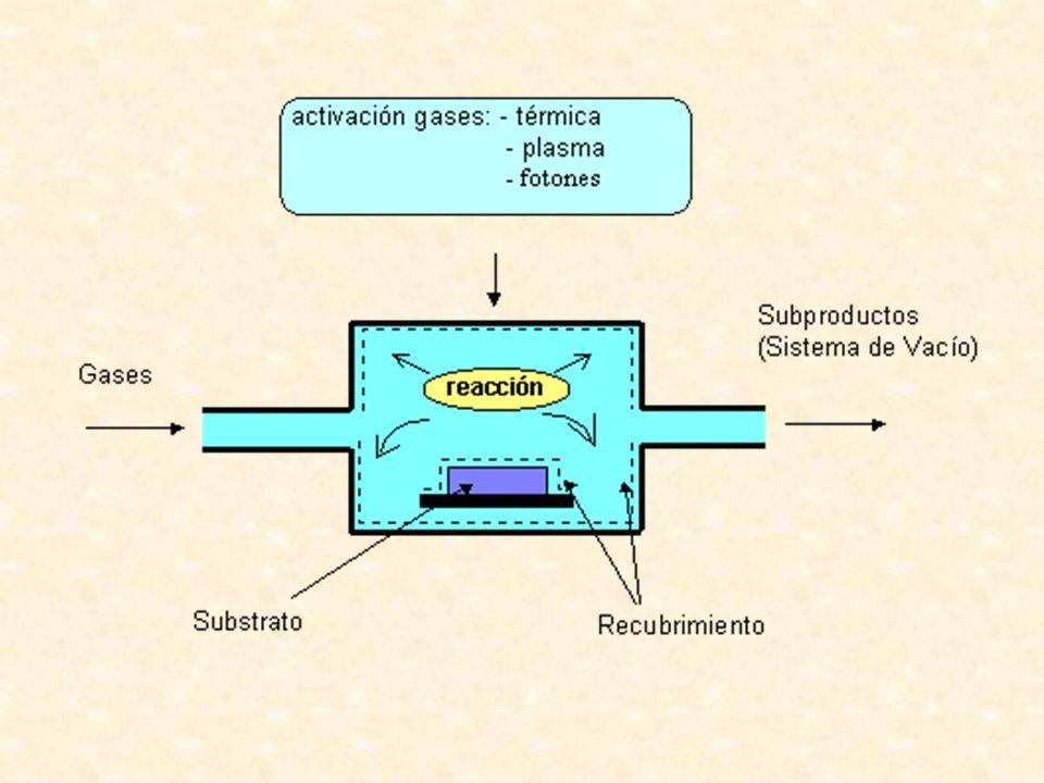 CVD activado Térmicamente Según sea la temperatura de las paredes del reactor, los reactores utilizados en las técnicas de CVD pueden ser: 1.- de pared fría o 2.- de pared caliente.