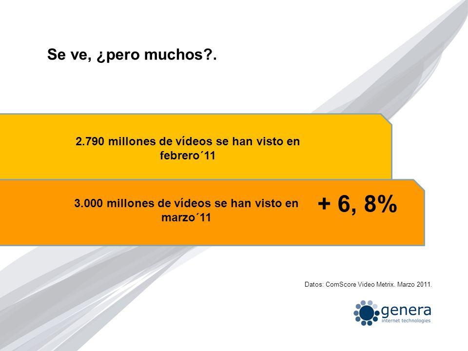 Se ve, ¿pero muchos?. 3.000 millones de vídeos se han visto en marzo´11 2.790 millones de vídeos se han visto en febrero´11 + 6, 8% Datos: ComScore Vi