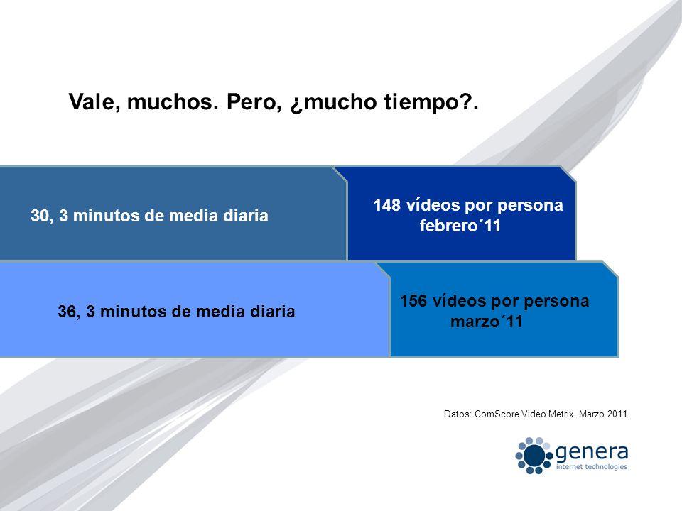 Vale, muchos. Pero, ¿mucho tiempo?. 156 vídeos por persona marzo´11 30, 3 minutos de media diaria 36, 3 minutos de media diaria 148 vídeos por persona