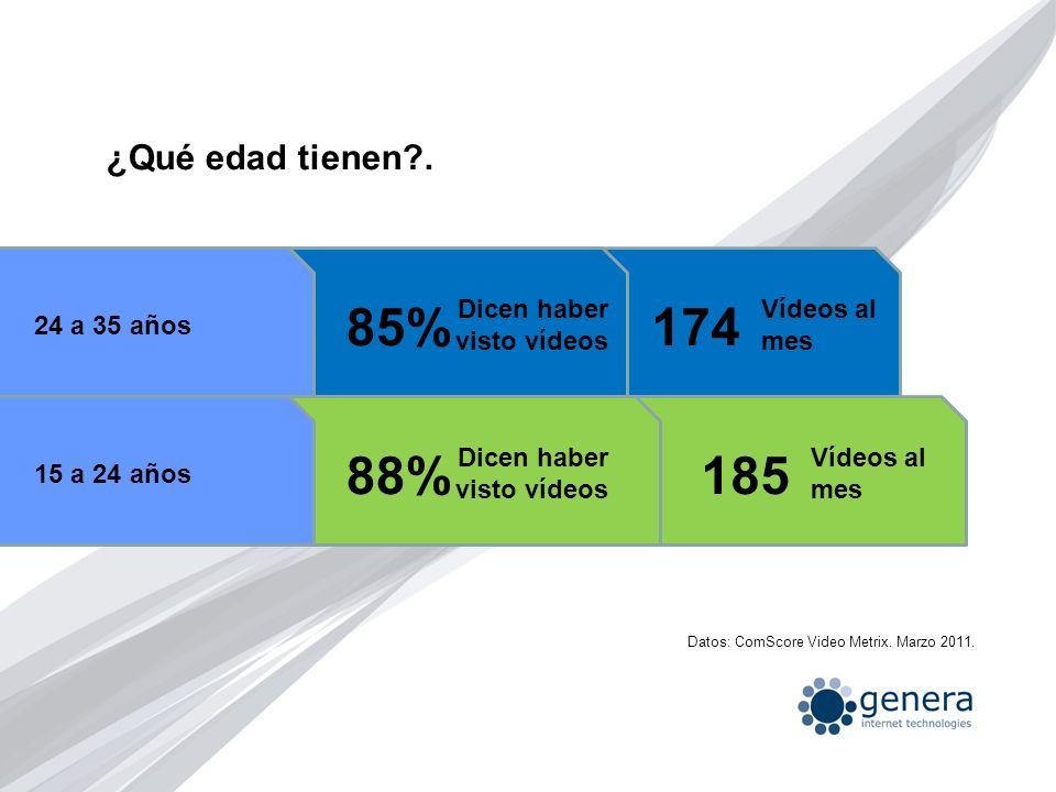¿Qué edad tienen?. Dicen haber visto vídeos 24 a 35 años 85%174 Vídeos al mes Dicen haber visto vídeos 15 a 24 años 88%185 Vídeos al mes Datos: ComSco