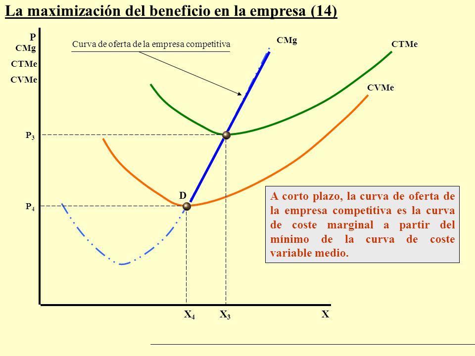 La maximización del beneficio en la empresa (14) P X CMg CTMe CVMe CTMe CVMe X3X3 P3P3 P4P4 X4X4 D A corto plazo, la curva de oferta de la empresa com