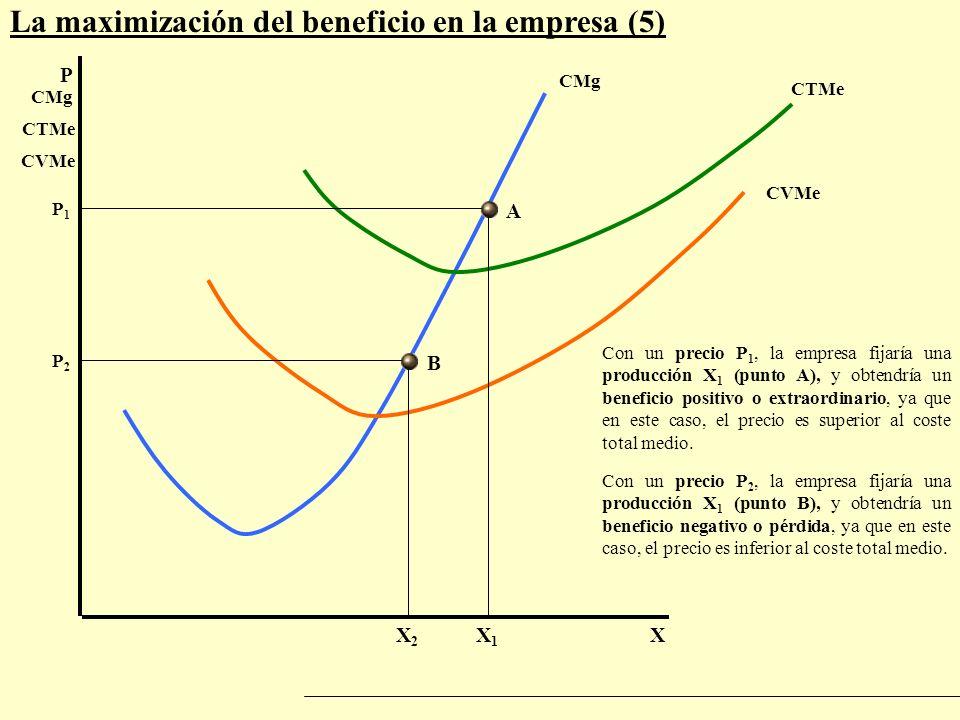 La maximización del beneficio en la empresa (5) P X P1P1 CMg X1X1 CTMe CVMe Con un precio P 1, la empresa fijaría una producción X 1 (punto A), y obte