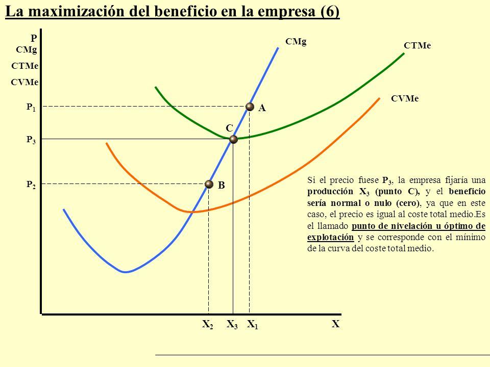 La maximización del beneficio en la empresa (6) P X P1P1 CMg X1X1 CTMe CVMe Si el precio fuese P 3, la empresa fijaría una producción X 3 (punto C), y
