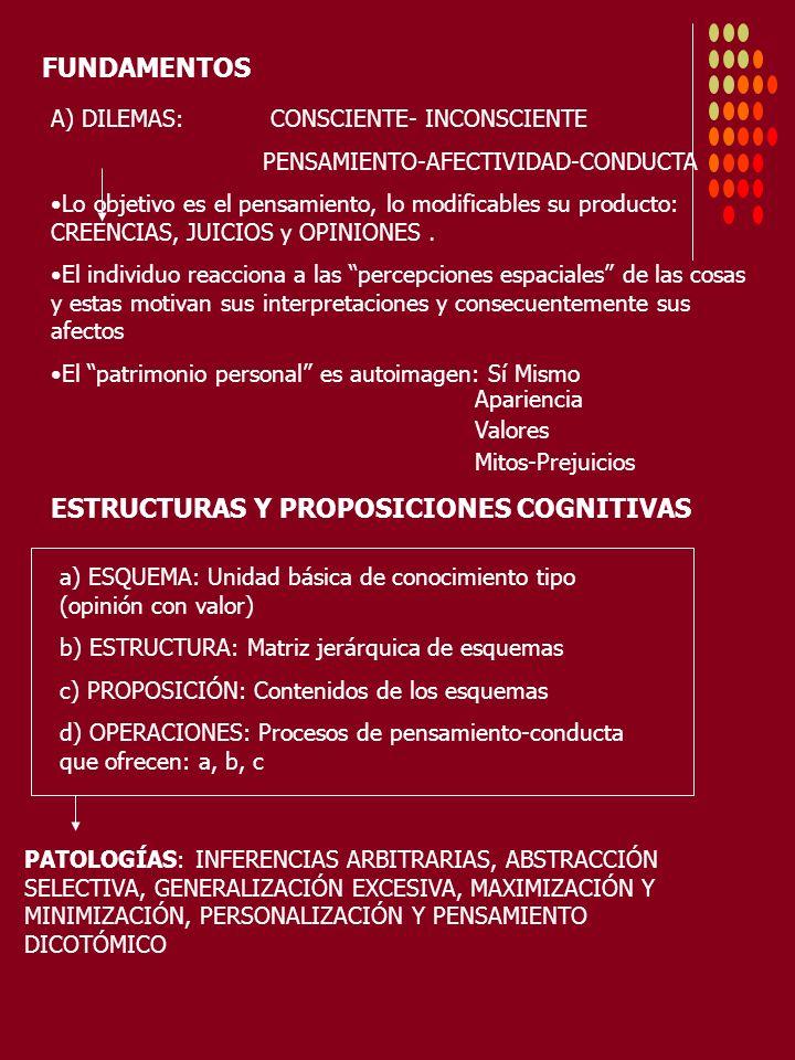 FUNDAMENTOS A) DILEMAS: CONSCIENTE- INCONSCIENTE PENSAMIENTO-AFECTIVIDAD-CONDUCTA Lo objetivo es el pensamiento, lo modificables su producto: CREENCIA