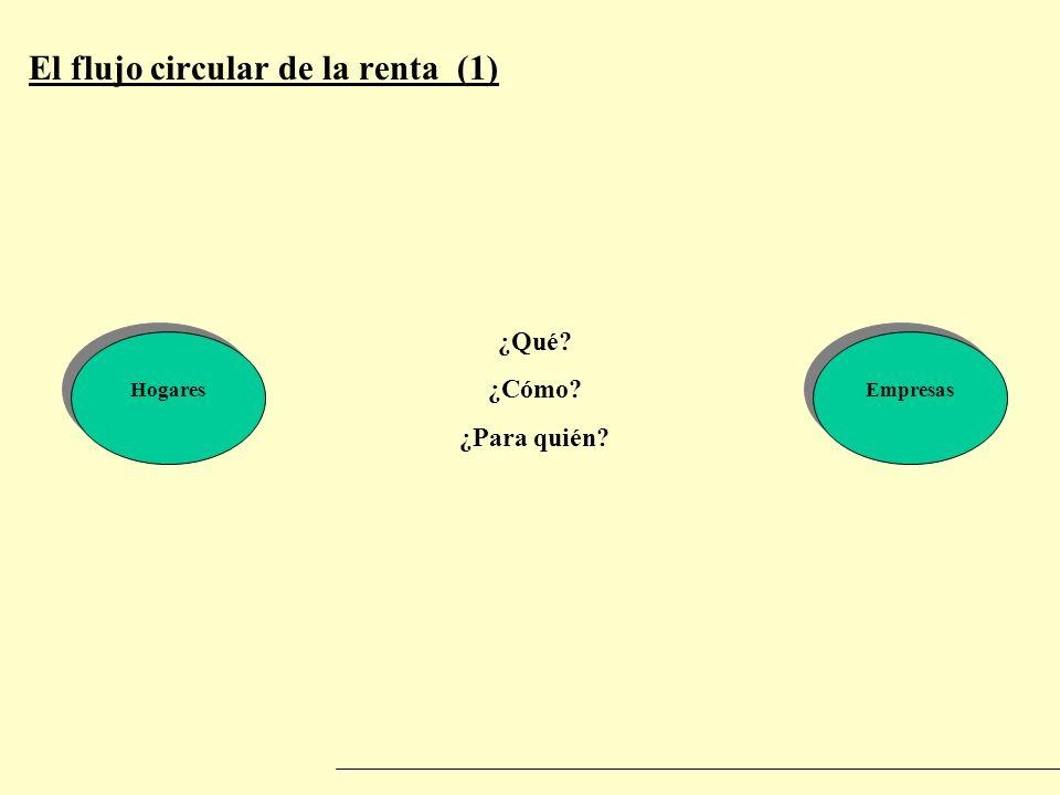 El flujo circular de la renta (1) HogaresEmpresas ¿Qué? ¿Cómo? ¿Para quién?