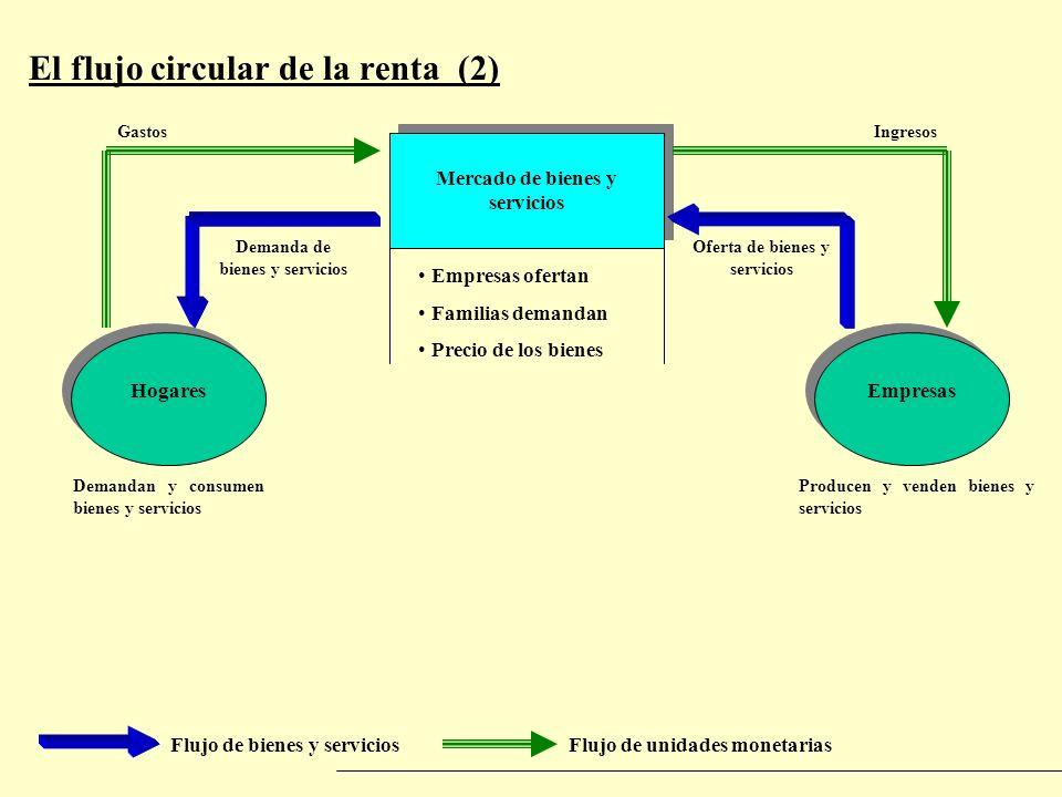 El flujo circular de la renta (2) Flujo de bienes y serviciosFlujo de unidades monetarias Mercado de bienes y servicios HogaresEmpresas Empresas ofert