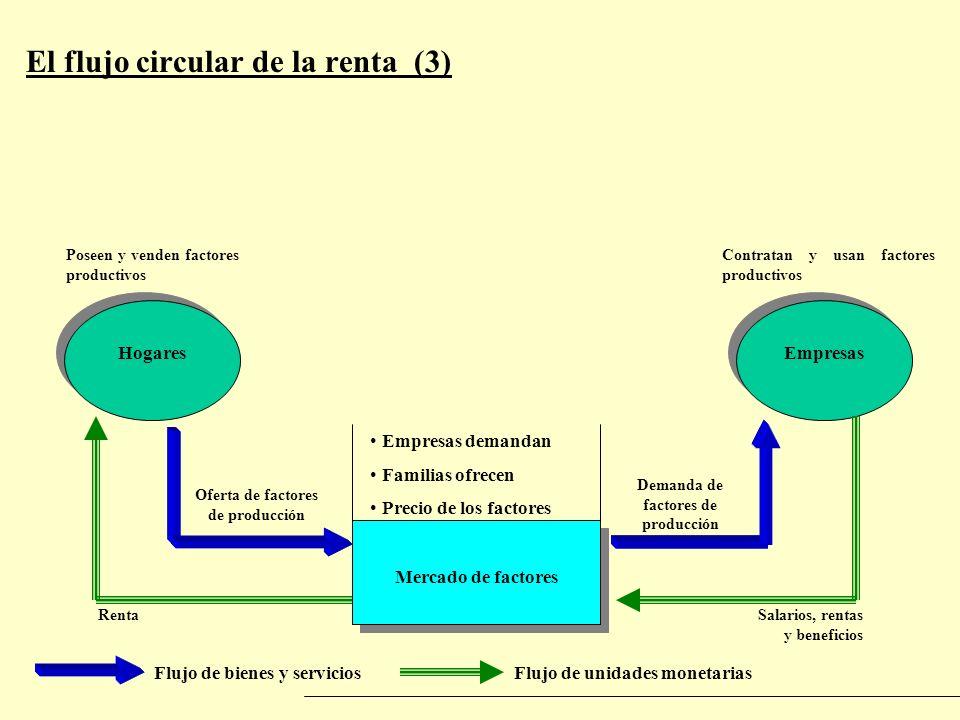 El flujo circular de la renta (3) Flujo de bienes y serviciosFlujo de unidades monetarias Mercado de factores HogaresEmpresas Empresas demandan Famili