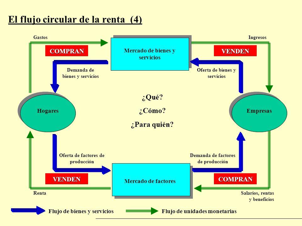El flujo circular de la renta (4) Flujo de bienes y serviciosFlujo de unidades monetarias Mercado de bienes y servicios Mercado de factores HogaresEmp