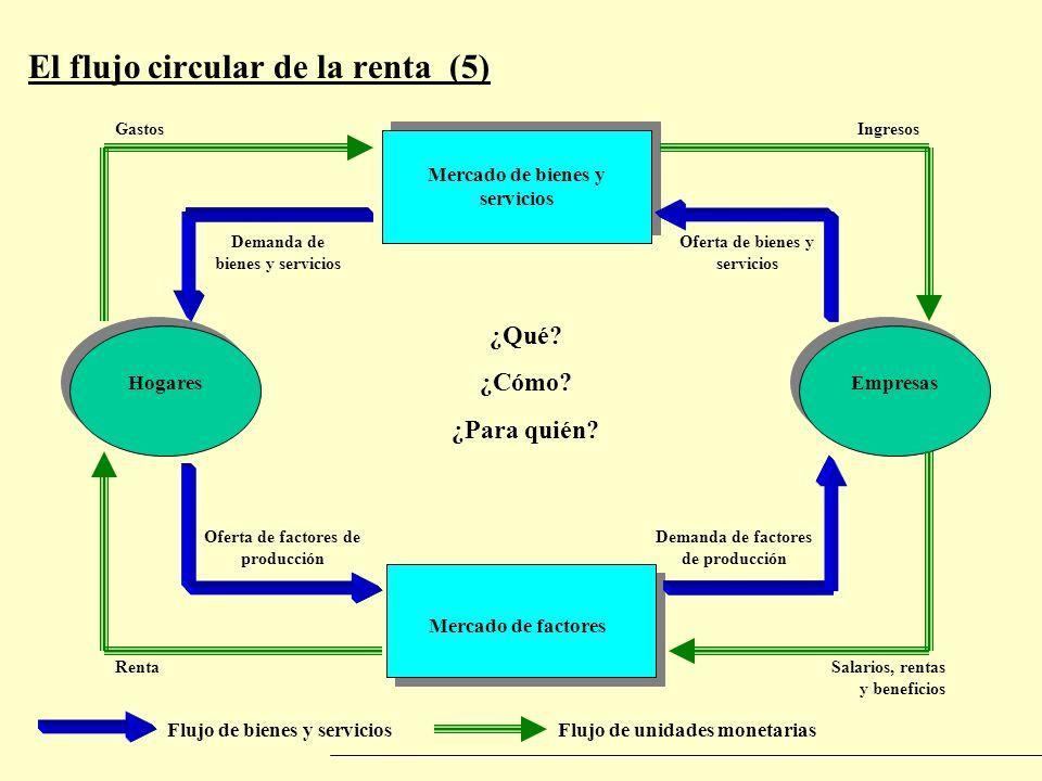 El flujo circular de la renta (5) Flujo de bienes y serviciosFlujo de unidades monetarias Mercado de bienes y servicios Mercado de factores HogaresEmp