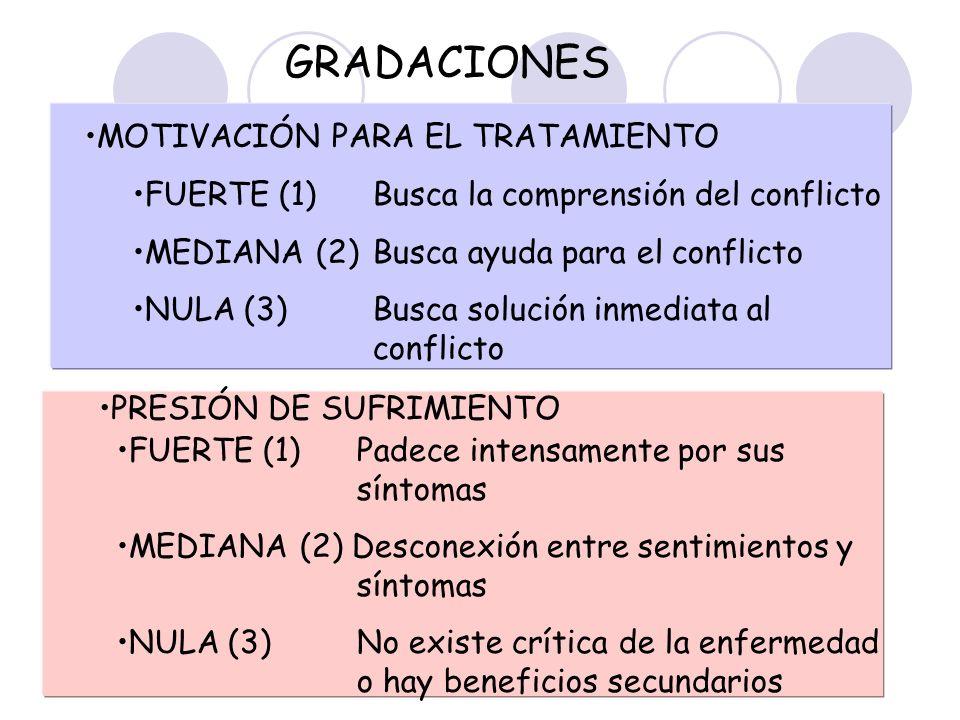 GRADACIONES MOTIVACIÓN PARA EL TRATAMIENTO FUERTE (1) Busca la comprensión del conflicto MEDIANA (2) Busca ayuda para el conflicto NULA (3)Busca soluc